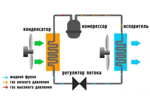 Как работает кондиционер? Схема работы кондиционера